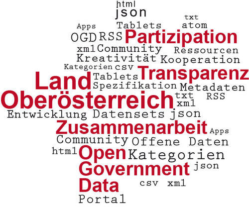 Tag-Cloud zum Thema Open Government Data