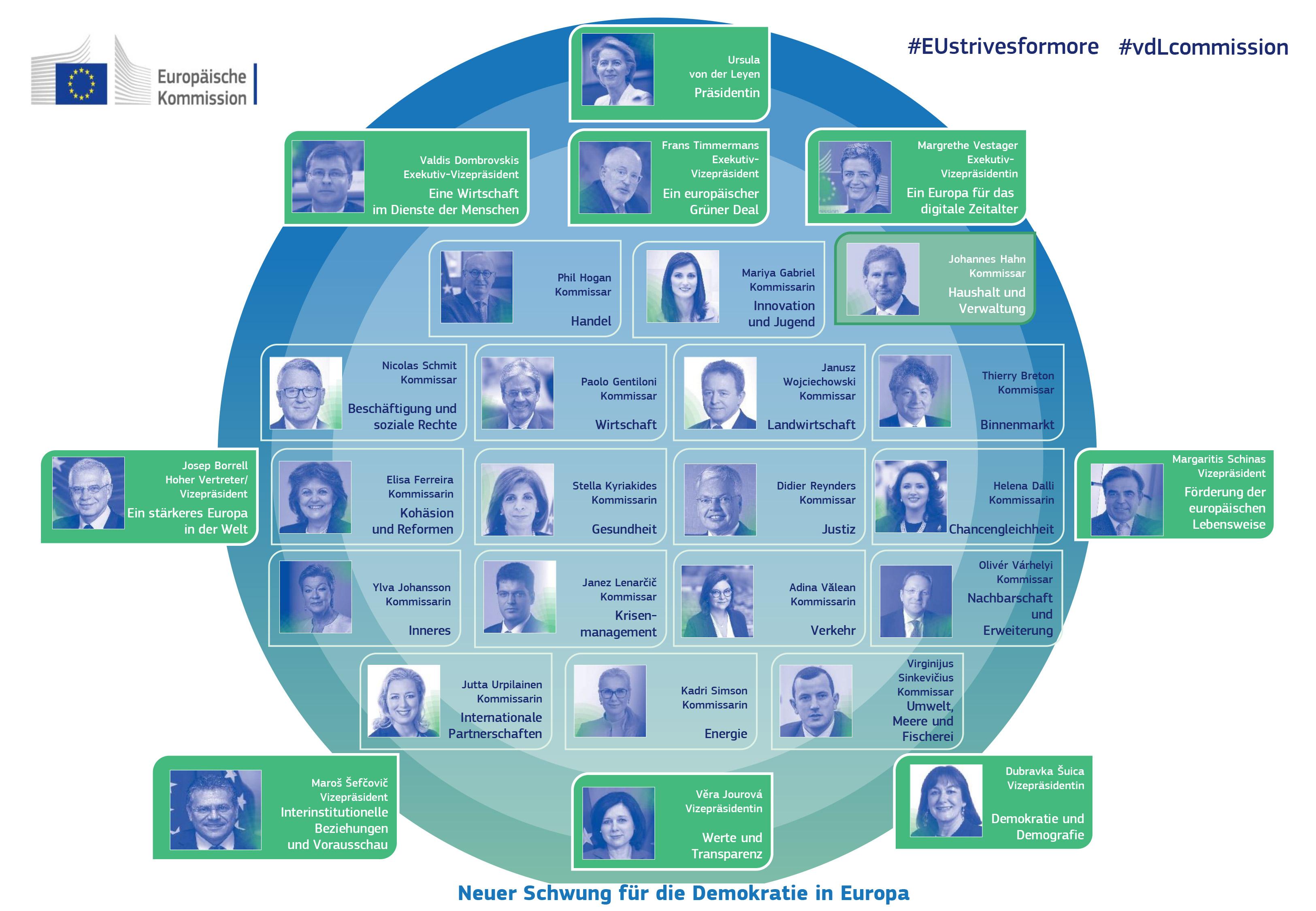 EU-Kommission 2014 - 2019 Fotos