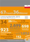 Leistungsbericht 2013 der Abteilung Anlagen-, Umwelt- und Wasserrecht